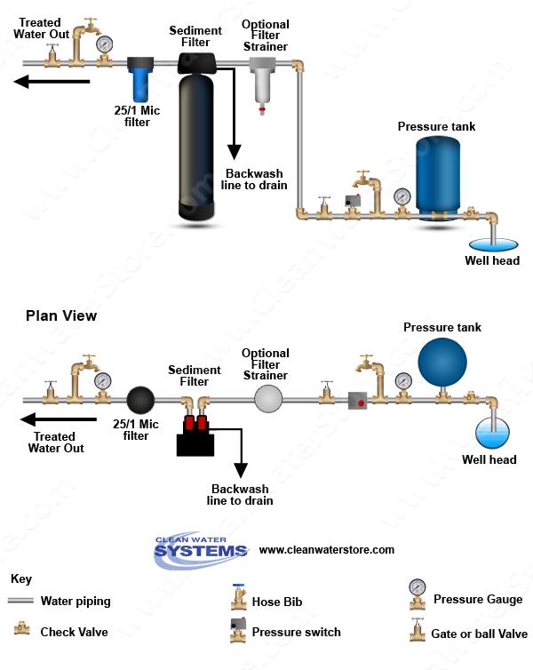 Auto Backwash Sediment Filter + Big Blue Dual Grade Filters