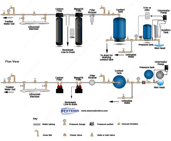 Treating Iron Manganese And Coliform Bacteria In Well Water