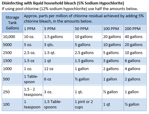 How Much Chlorine Should Be Added To A Storage Tank To