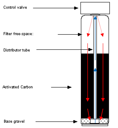 carbon filter flow diagram