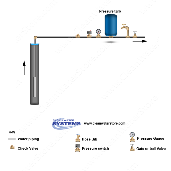 Standard Well with Pressure Tank and Pressure Switch