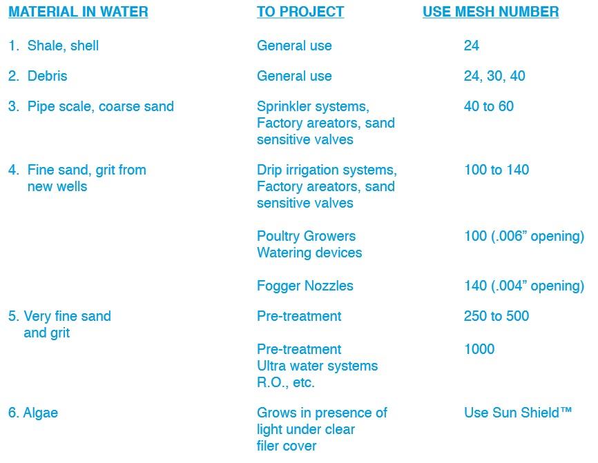 choosing mesh size