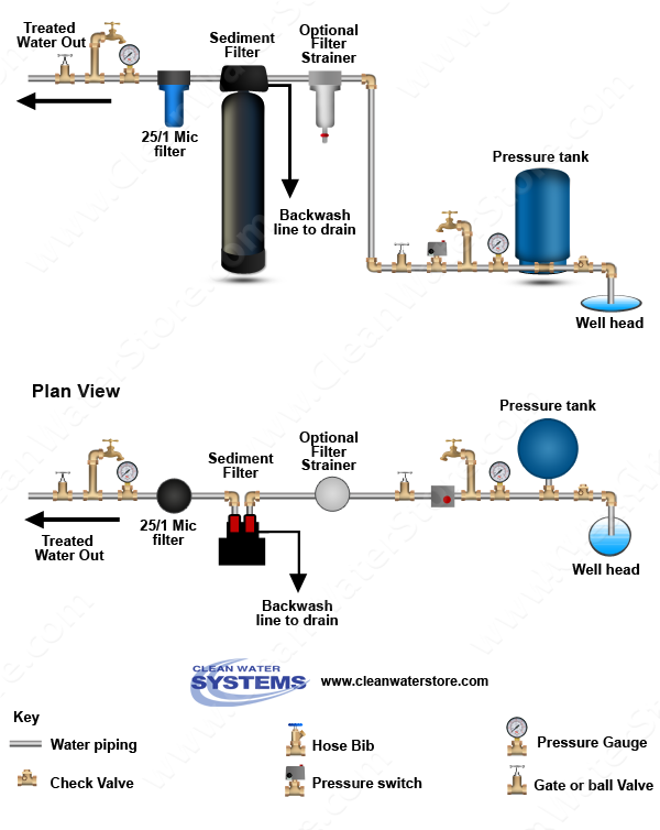similiar well piping diagram keywords the filter system is connected to piping after your pressure acircmiddot diagrams for plumbing piping schematics for private well water