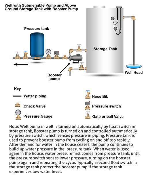 above ground storage tank corrected how well water pump and pressure systems work? clean water store home water pump diagram at aneh.co