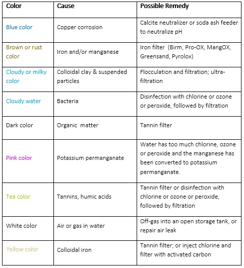 color identification and treatment