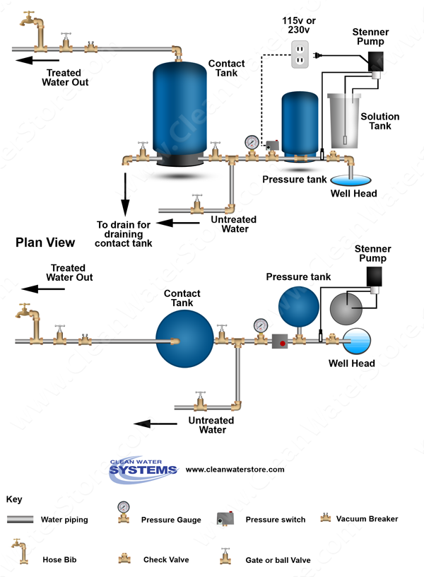 Using Chlorinator Systems To Remove Bacteria