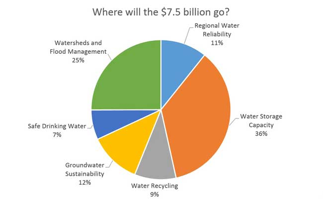 Source: Association of California Water Agencies, Proposition 1 Fact Sheet
