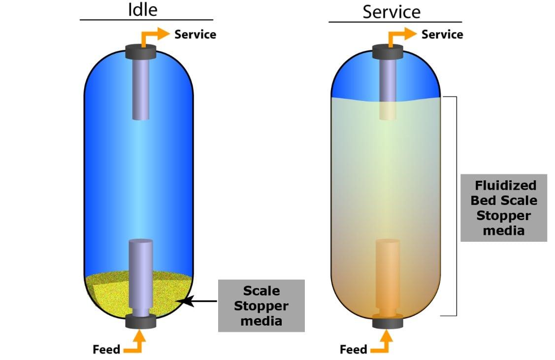 Idle vs. Service