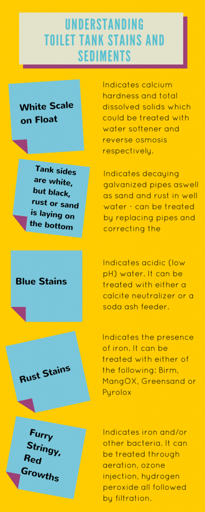 stains and sediments infographics