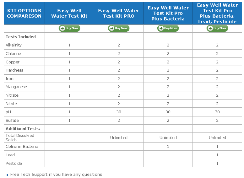Choose right Test Kit using water testing comparison chart