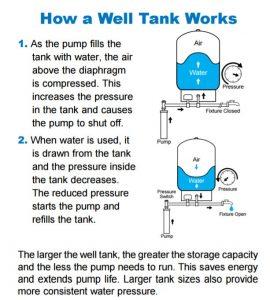 Diagram well water pump