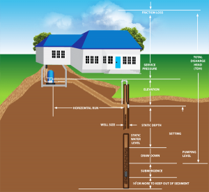 diagram of well and house
