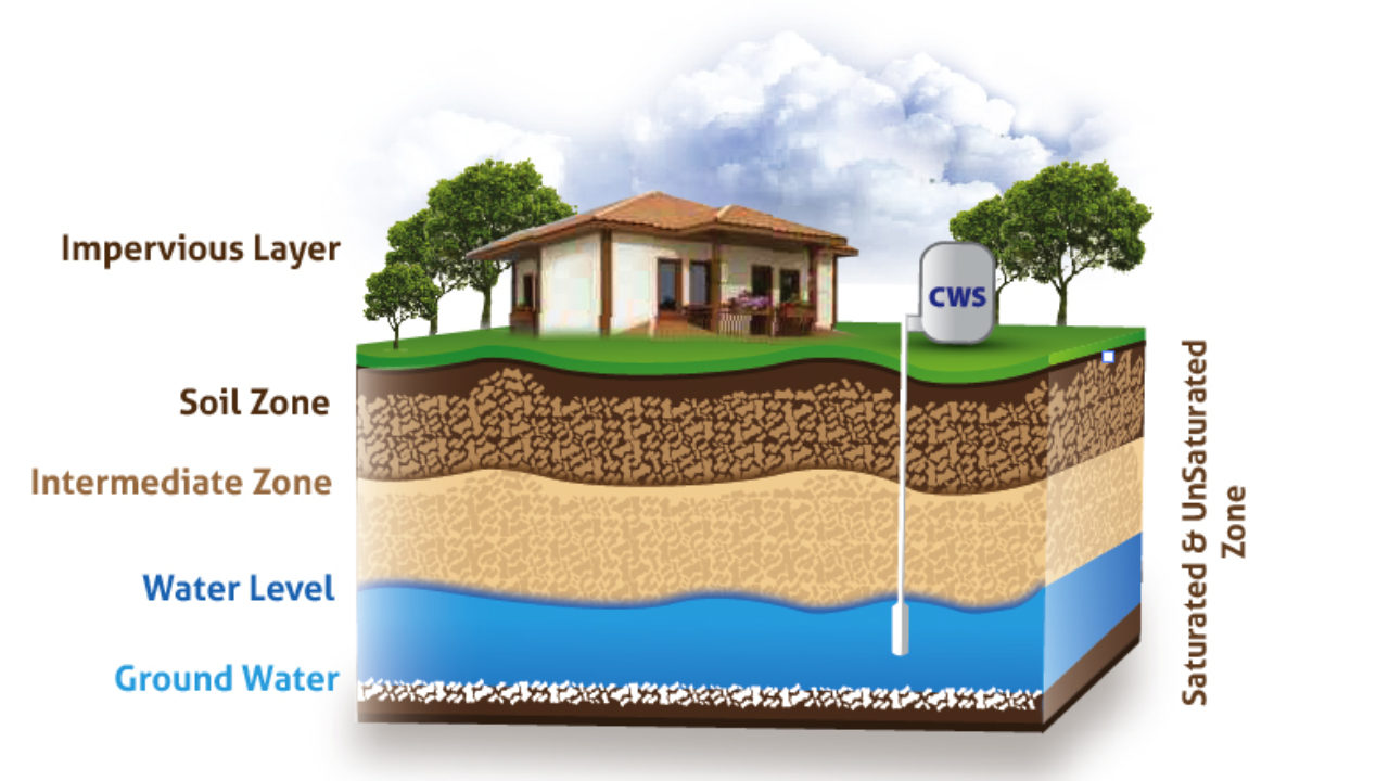 Two Signs Your Water Well Is In Trouble Clean Water Store Inc