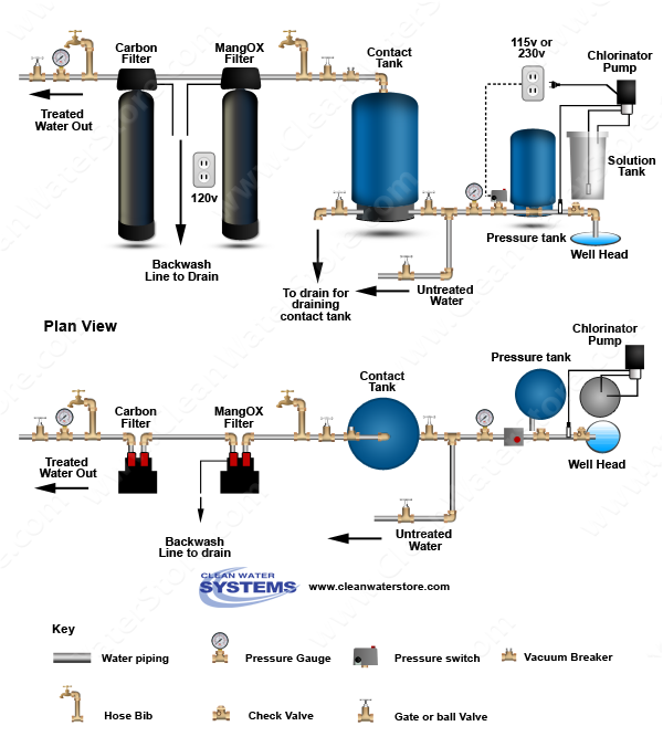 Chlorination injection increases ORP levels, kills iron bacteria and allows Manganese Oxide media filters to remove high levels of iron, manganese and hydrogen sulfide. Optional carbon filter after iron filter removes an trace levels of chlorine tastes and odors.