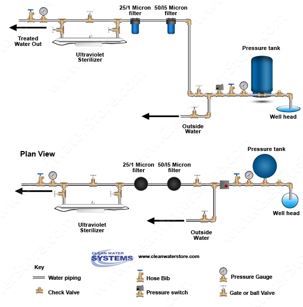 Bb Bb Uv on Domestic Water Booster Pump Systems Diagram