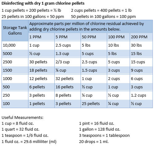 How Much Chlorine Should Be Added to a Storage Tank to Kill