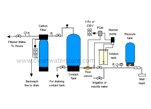 """""""Which System is Right for Me?"""": Our Top 3 Recommended Systems for Home Water Disinfection"""