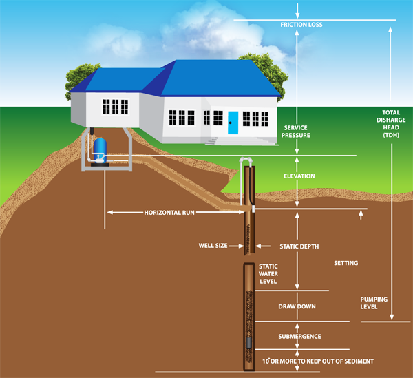 Determining Your Well Water Flow Rate On Systems With Pressure Tanks