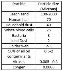 Basic Microns Table