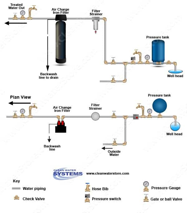 iron and odor removal  - schematic diagram iron filters