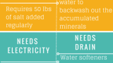 water softener infographics