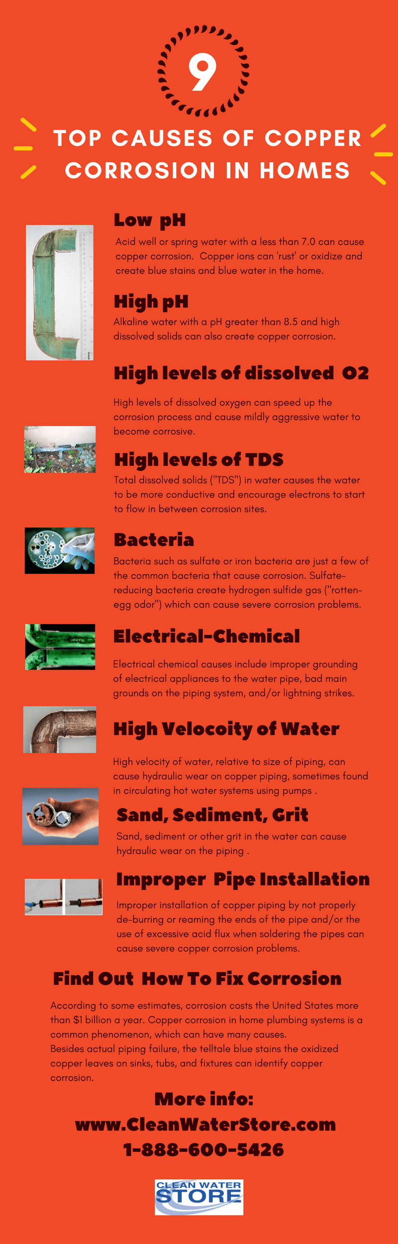 Top 9 Causes of Copper Corrosion in Homes Infographic