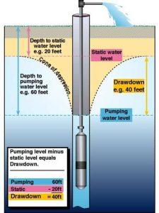 draw-down-water-wells1-min