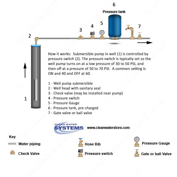 The Clean Well Water Report Useful Tips And Information