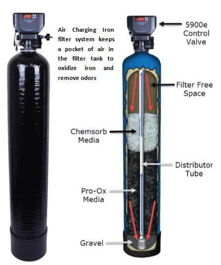 air charging iron filter removes iron, manganese