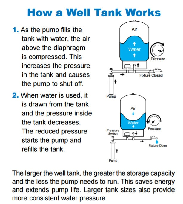 Diagram well water pump