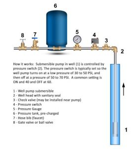 troubleshoot low water pressure well