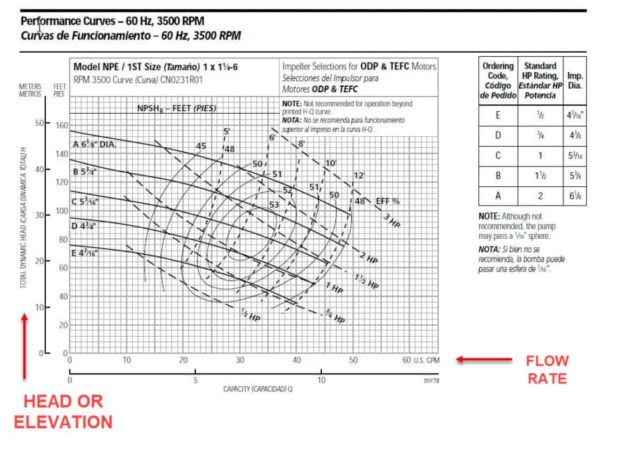 Pump Curve Chart for a Goulds Pump