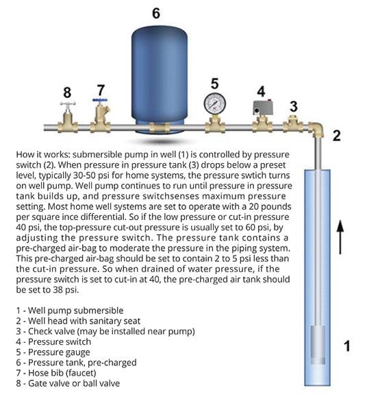 Diagrama de bomba de poço