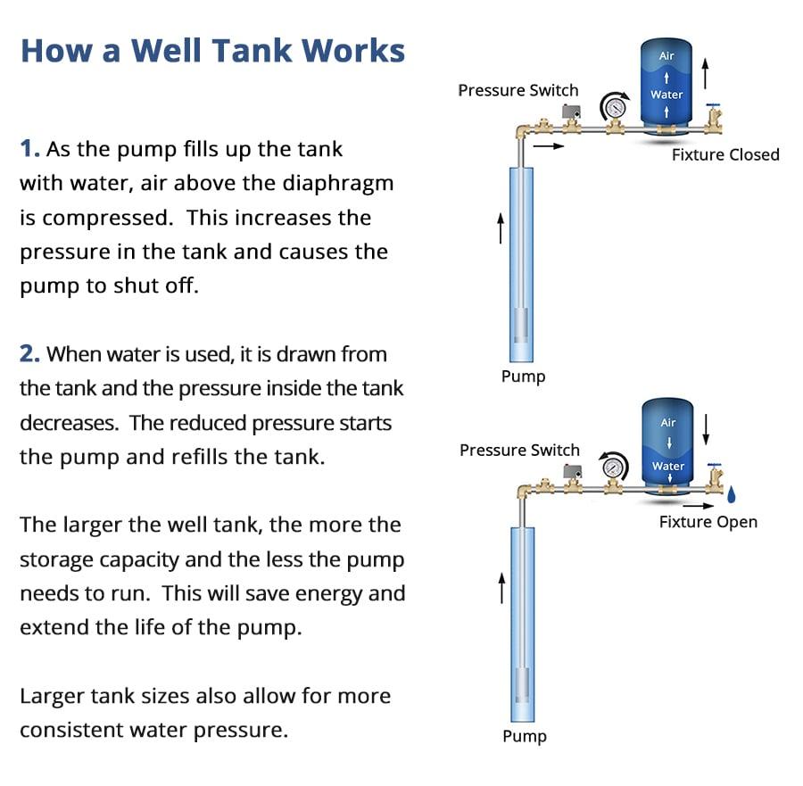 Como funciona um tanque de poço