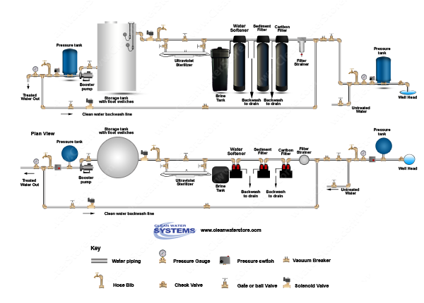Carbon Backwash Filter > Sediment Filter > Softener > UV > Storage Tank > Clean Water Backwash