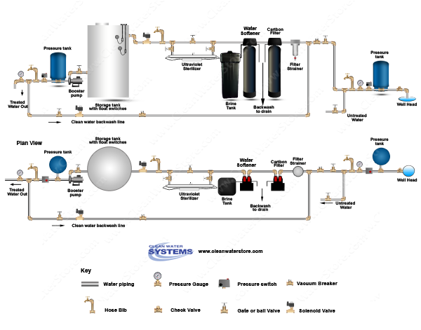 Carbon Backwash Filter > Softener > UV > Storage Tank > Clean Water Backwash