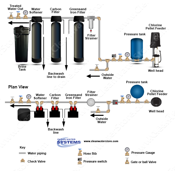 Well Pellet Chlorinator > Iron Filter - Greensand > Carbon > Softener