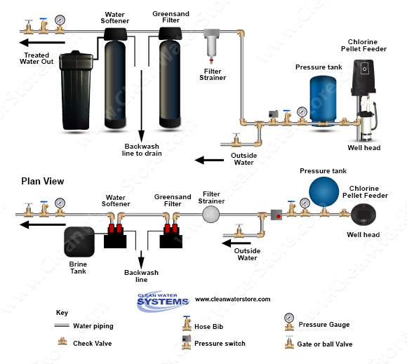 Well Pellet Chlorinator > Iron Filter - Greensand > Softener