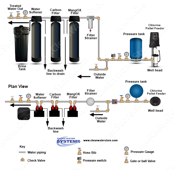 Well Pellet Chlorinator > Iron Filter - Pro-OX > Carbon > Softener