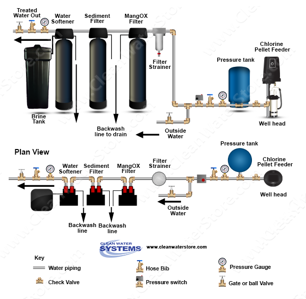 Well Pellet Chlorinator > Iron Filter - Pro-OX > Sediment > Softener