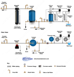 Chlorination - Soda Ash Systems