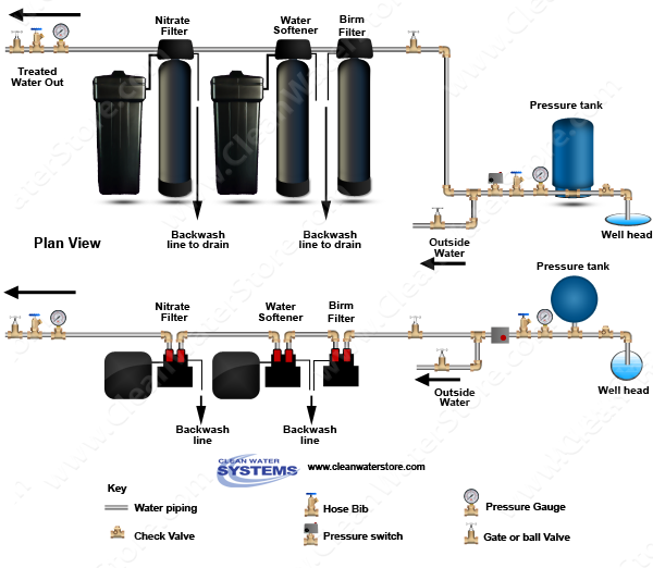 Filter Strainer > Iron Filter - Birm > Softener > Nitrate Filter