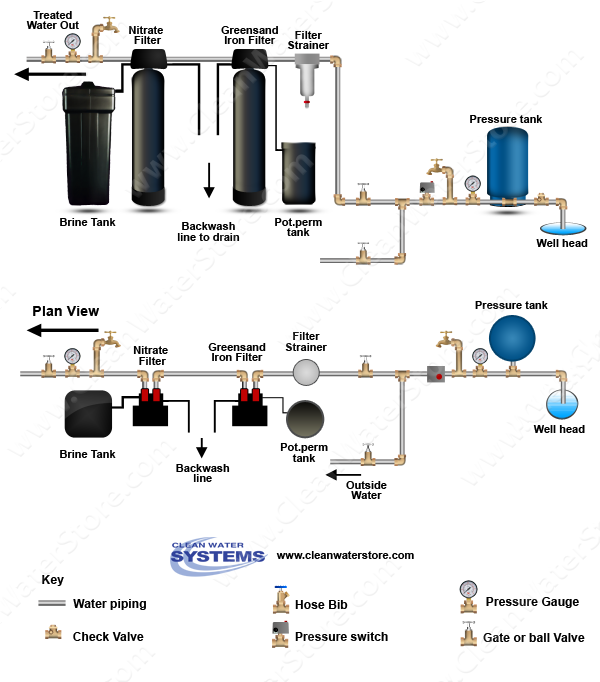 Filter Strainer > Iron Filter - Greensand with Pot Perm Tank for Chlorine > Nitrate