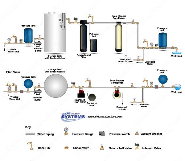 Iron Filter - Pro-OX with Pot Perm Tank for Chlorine > No-Salt Conditioner > Storage Tank