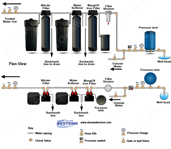 Filter Strainer > Iron Filter - Pro-OX with Pot Perm Tank for Chlorine > Softener > Nitrate Filter
