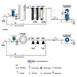 Ozone Systems Clean Water Backwash