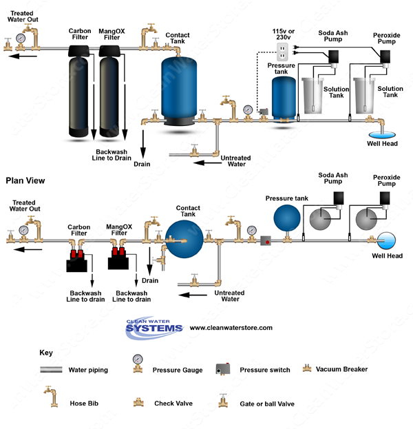 Chlorine > Soda Ash  > Contact Tank > Iron Filter - Pro-OX  > Carbon Filter
