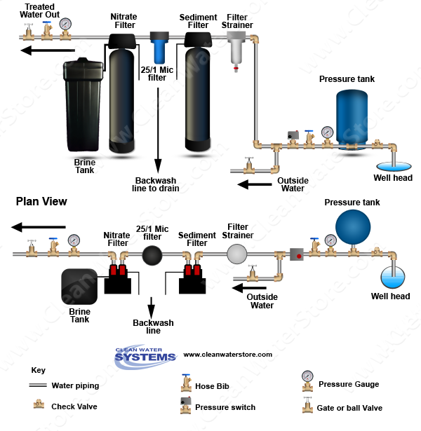 Filter Strainer > Sediment Backwash > BB10 25/1 > Nitrate Filter