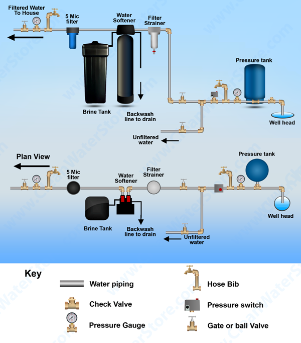 softener installation diagram