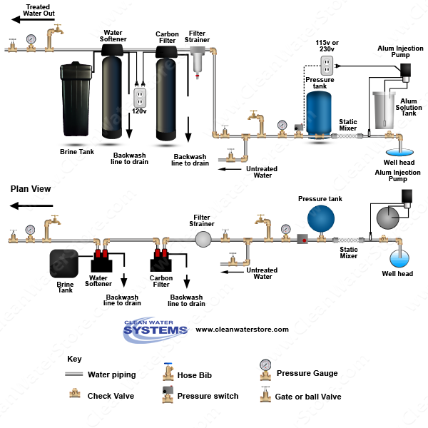 Alum Injector + Solution Tank > Static Mixer + Softener